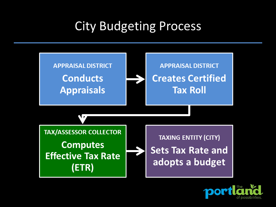 Tax process 1.png